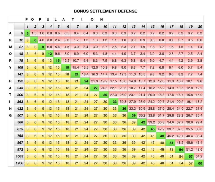 BonusSettlementDefense.png